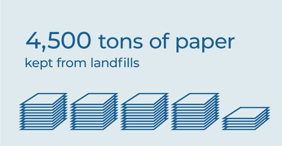 4,500 tons of paper kept from landfills