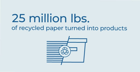 25 million lbs. of recycled paper turns into products.